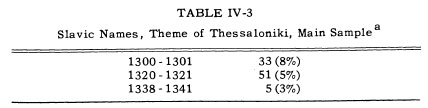 slavic names thessalonike Macedonian Names of 14th Century reveal the Greek Character of Macedonia