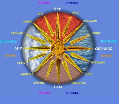 sunofvergina16rayed Sun of Vergina A Greek symbol