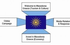 Welcome to Macedonia, Greece