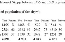 Population of Skopje Through History - Contemporary Sources