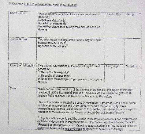 nimetz2005 Ποιά ήταν η πιο εξωφρενική πρόταση Νίμιτς για λύση του προβλήματος της Ονομασίας;